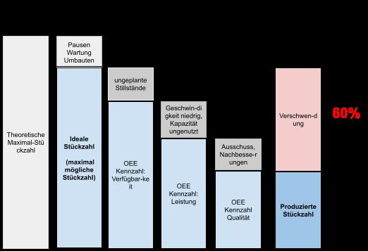 Schema zur Ermittlung des OEE