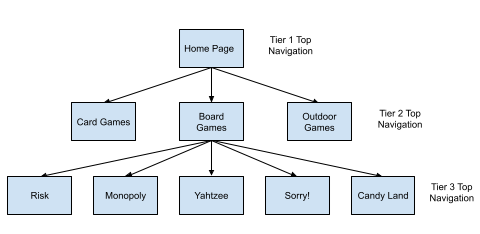 diagram showing multiple tier navigation for the top bar for a website about games