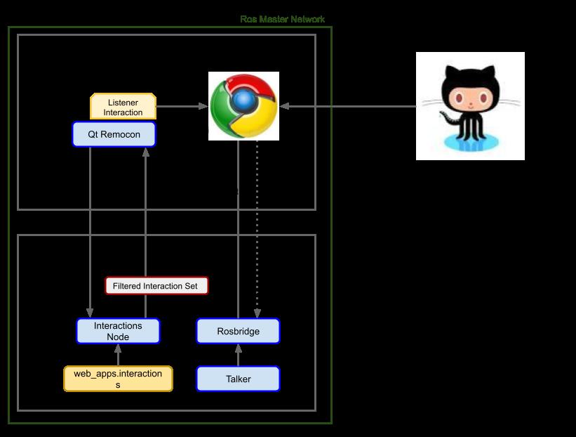 Web App Execution