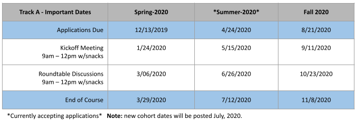Track-A Important Dates
