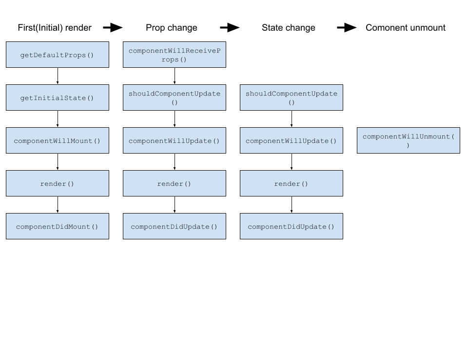 Lifecycle of a component