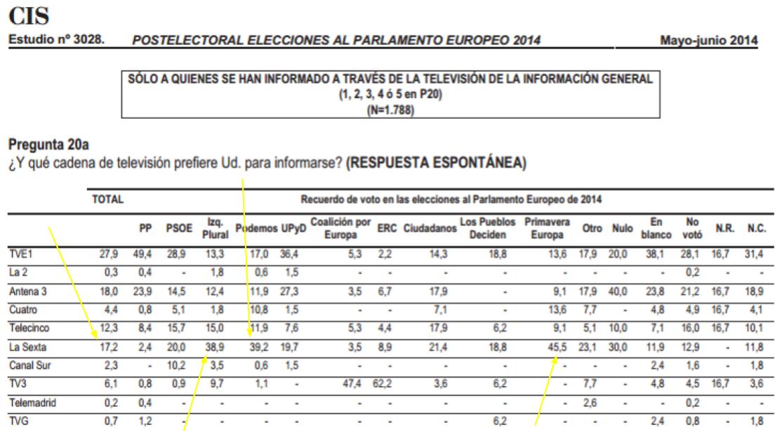 Canales de TV que utilizan los españoles para su información política