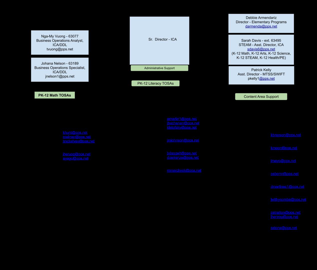 ICA Organizational Chart