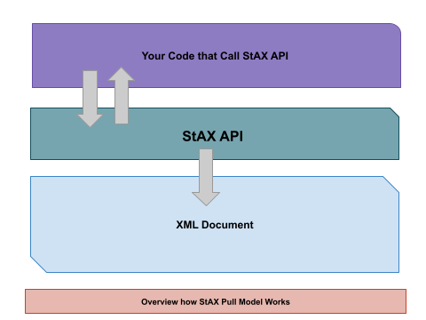 Overview StAX Pull Model
