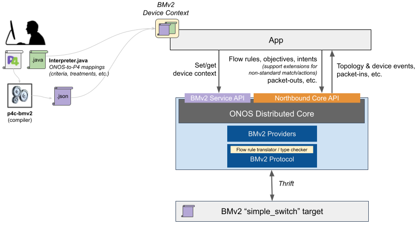 BMv2 integration in ONOS