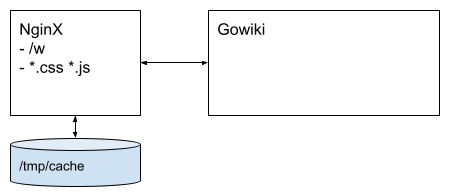 gowiki cache 적용