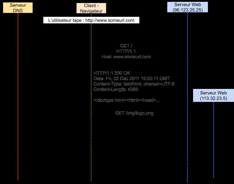 Diagramme requête HTTP