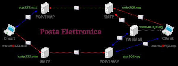 Trasmissione Client-Server nella Posta Elettronica
