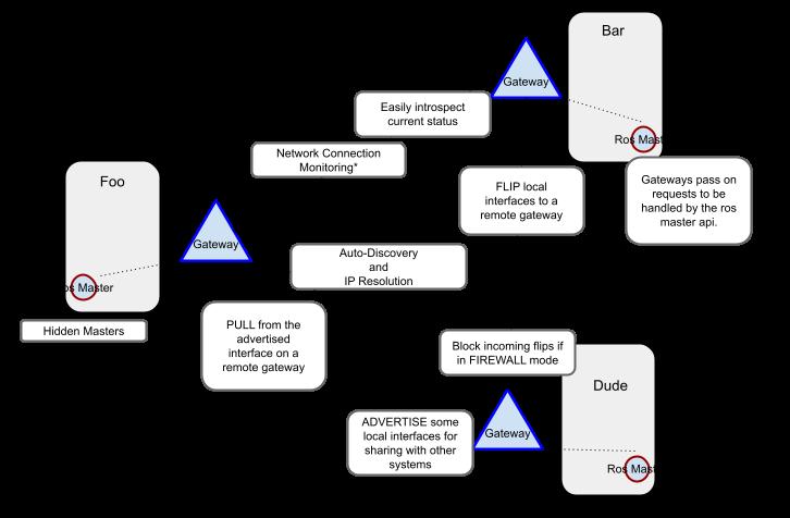Gateway Model
