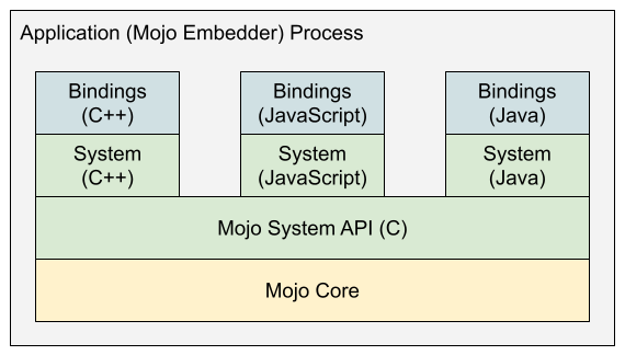Mojo Library Layering: EDK on bottom, different language bindings on top, public system support APIs in the middle