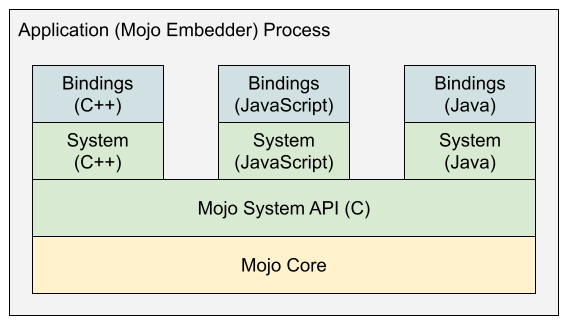 Mojo Library Layering: Core on bottom, language bindings on top, public system support APIs in the middle