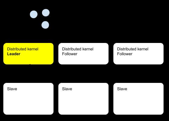 분산 메시징 인프라 기본 구성