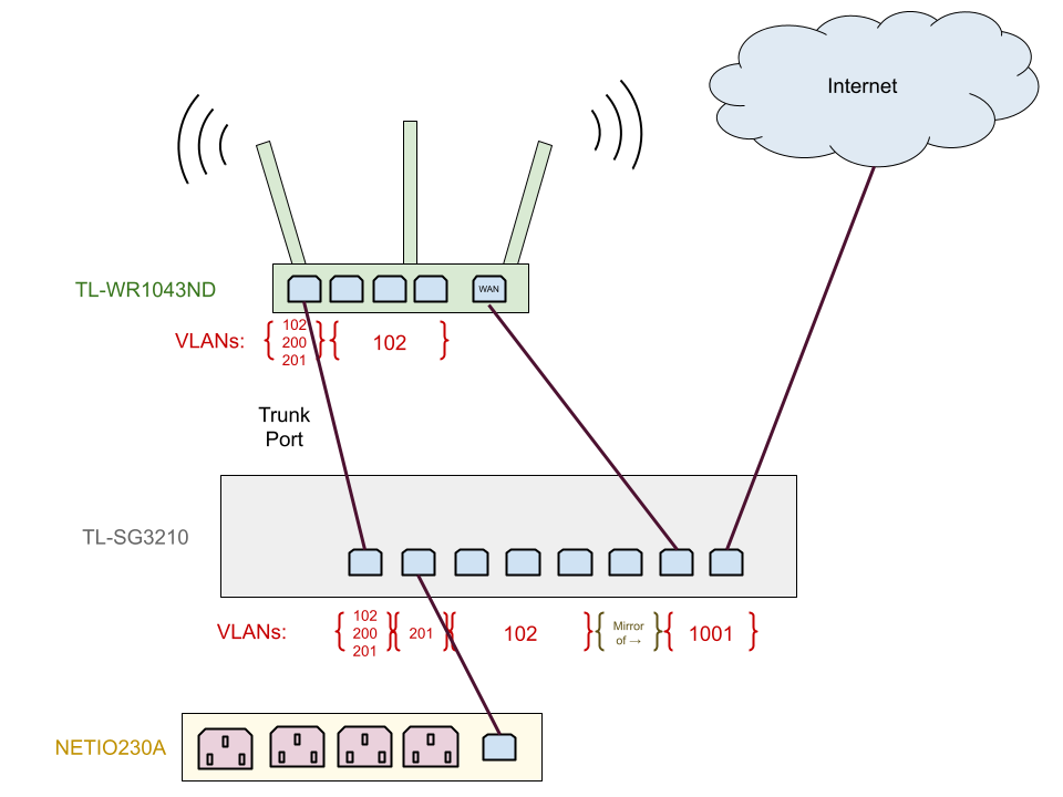 Map of my network topology with the switch: VLANS etc.