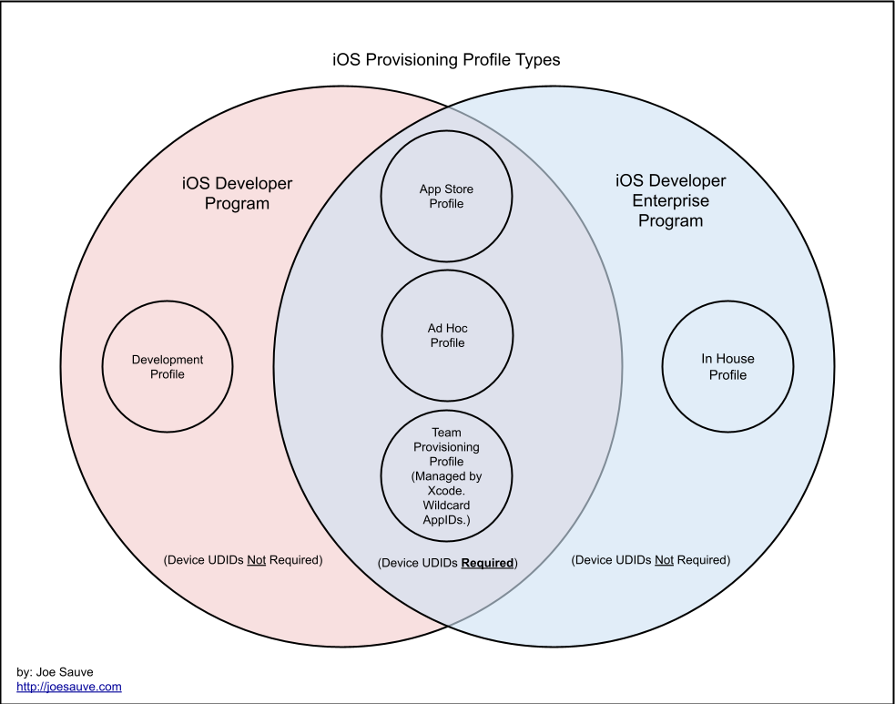 iOS provisioning profile diagram