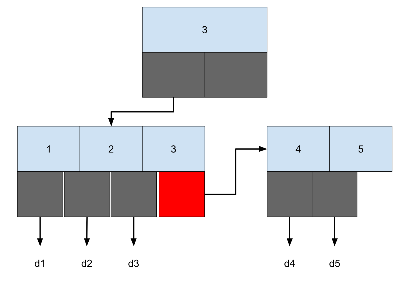 B+木インデックス