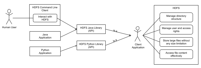 HDFS Use Cases Overview