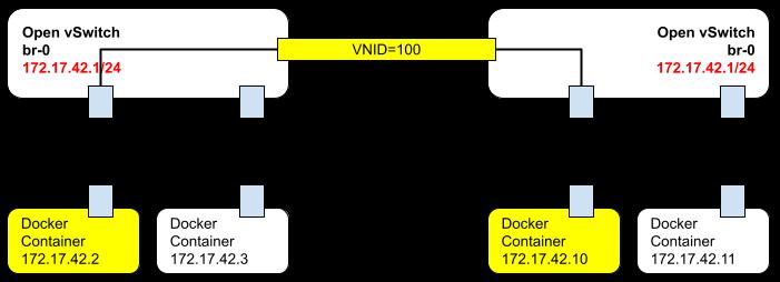OVS VxLAN 네트워크