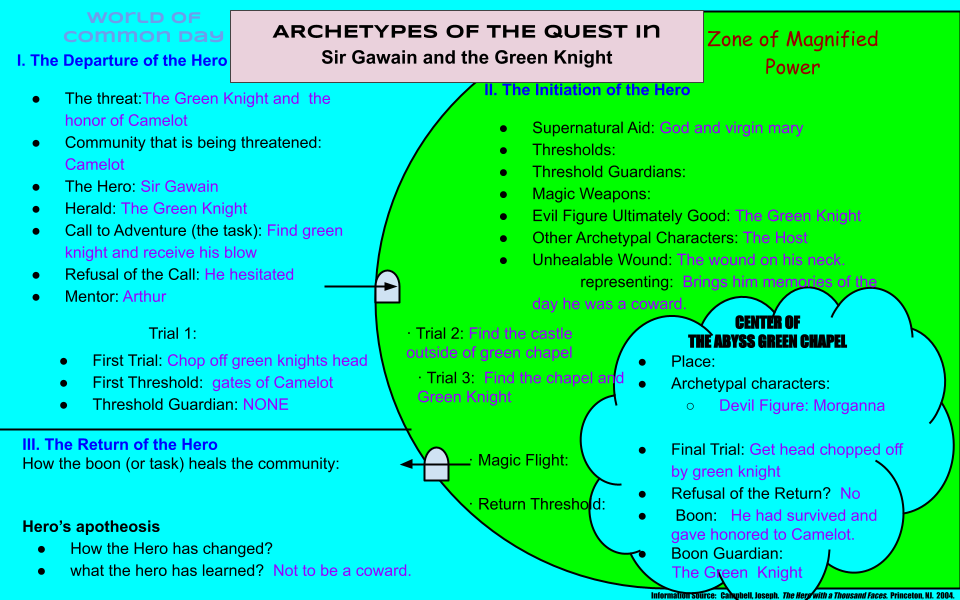 analysis of archetypes