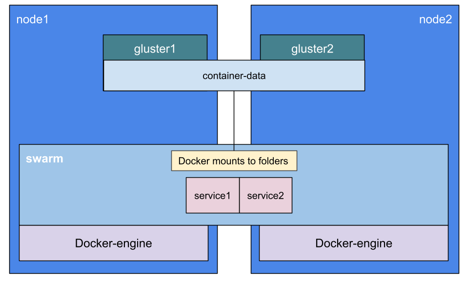 Cluster layout