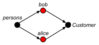 Example Arrangement linkingTo