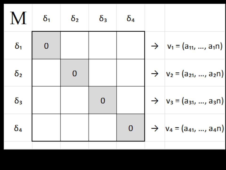matriz de un grafo cartesiano