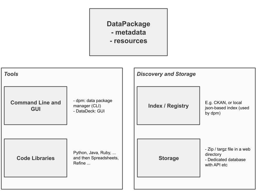 Data Packages and the Wider Ecosystem