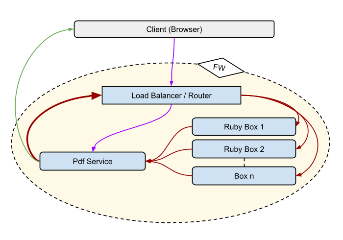 PDF Service