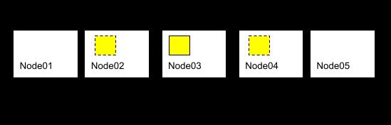 Virtual replica cluster 구성
