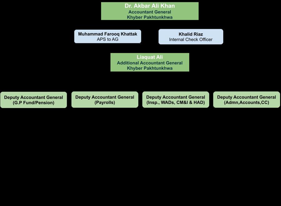 Organizational Chart of Accountant General Khyber Pakhtunkhwa