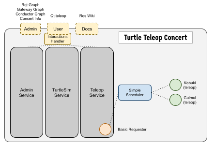 Turtle Teleop Concert
