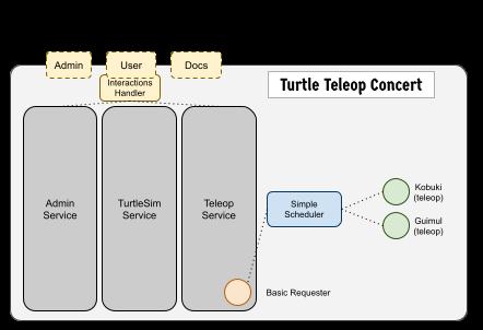 Turtle Concert
