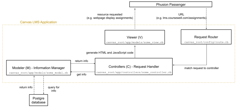 Rails MVC perspective of Canvas LMS