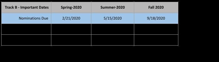 Track-B Important Dates
