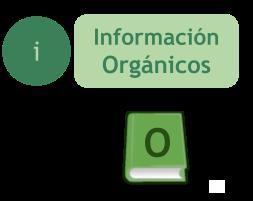 Información sobre los productos Orgánicos