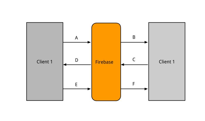 FileBus architecture