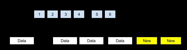 COW 파일 시스템 - 1