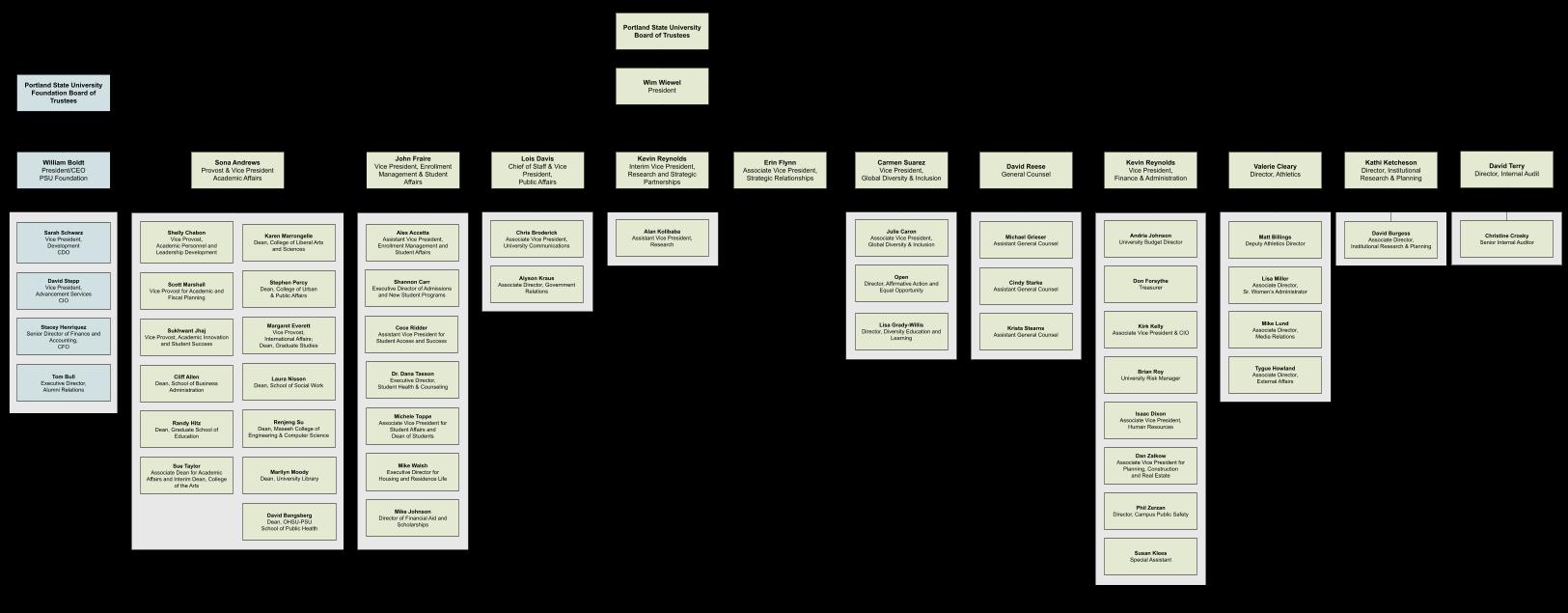Portland State University Organizational Chart
