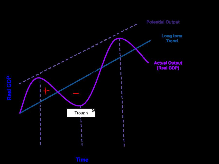 economics business cycle uruguay