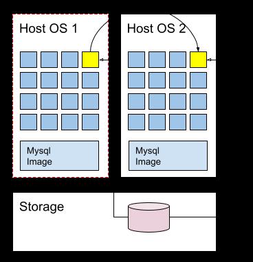 네트워크 파일 시스템을 이용한 컨테이너 이동