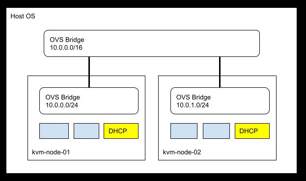 KVM 기반의 Flat Network - 2