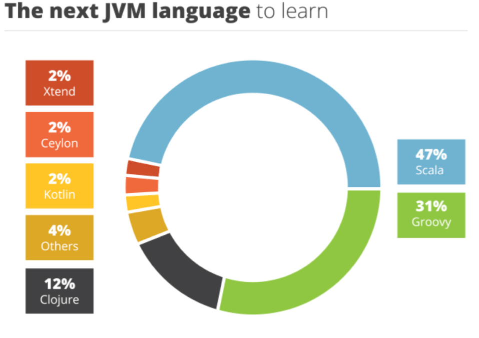 The next JVM Language to learn