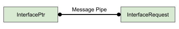 Diagram illustrating InterfacePtr and InterfaceRequest on either end of a message pipe