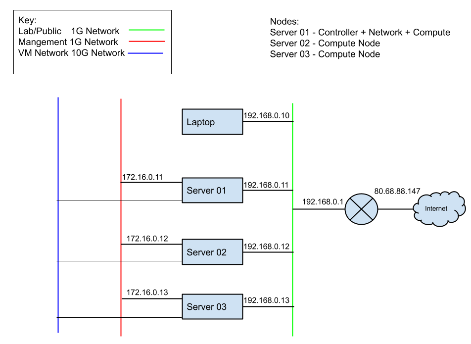 Openstack Topology