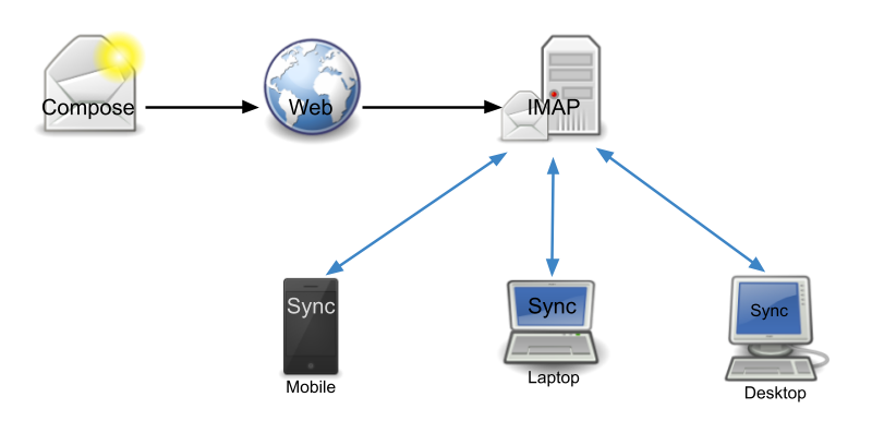 How IMAP Works