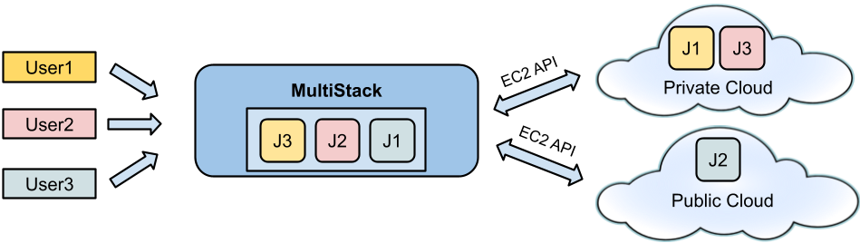 MultiStack-deployment