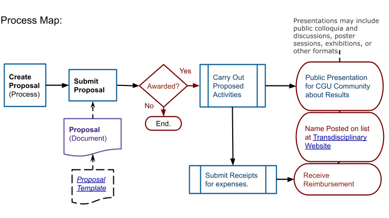 "Process Map for Hillcrest Research Award. Information in this image is repeated in the section ""<b>Step-By-Step Instructions"":</b>;"