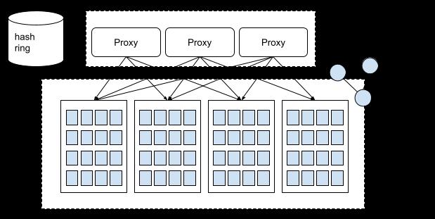 Hash ring 기반의 메시징 애플리케이션 아키텍처