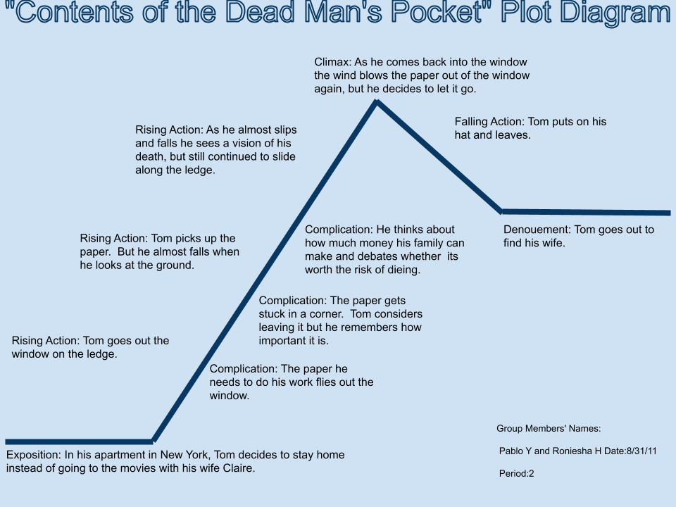 Contents of the Dead Man's Pocket Summary