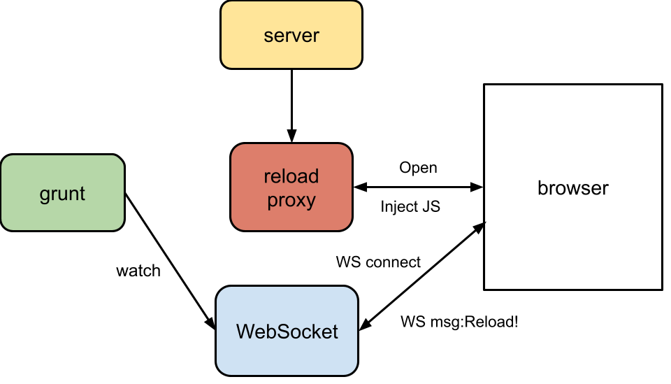 Grun Live Reload diagram