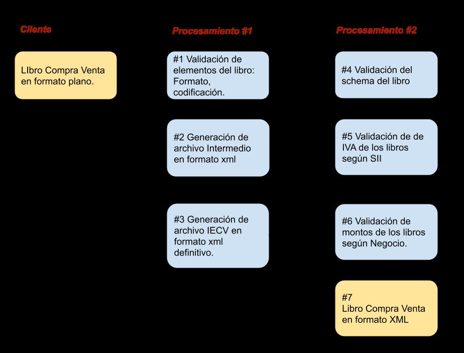 Flujo basico de generación de Libros compra y venta IECV